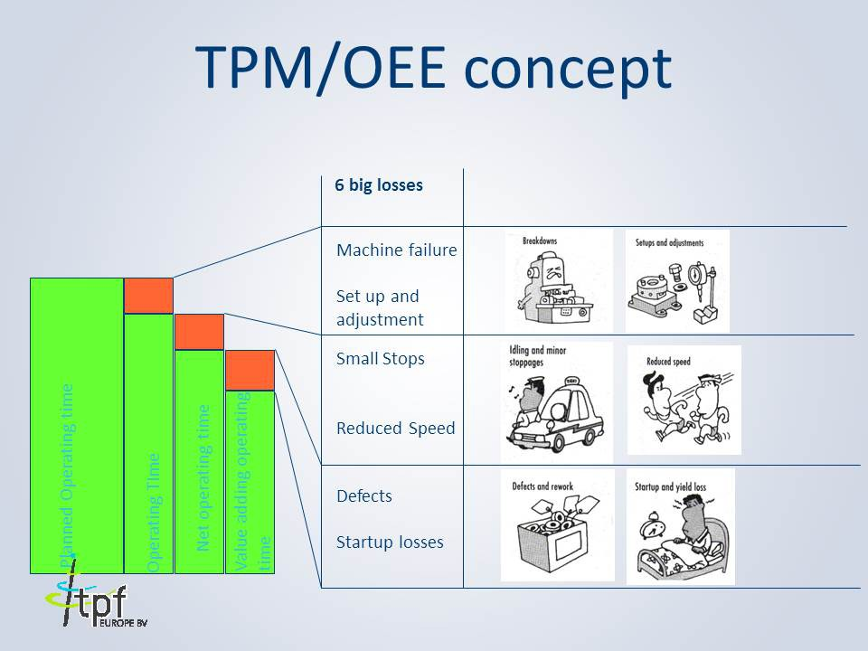 TPM Overall Equipment Effectiveness OEE