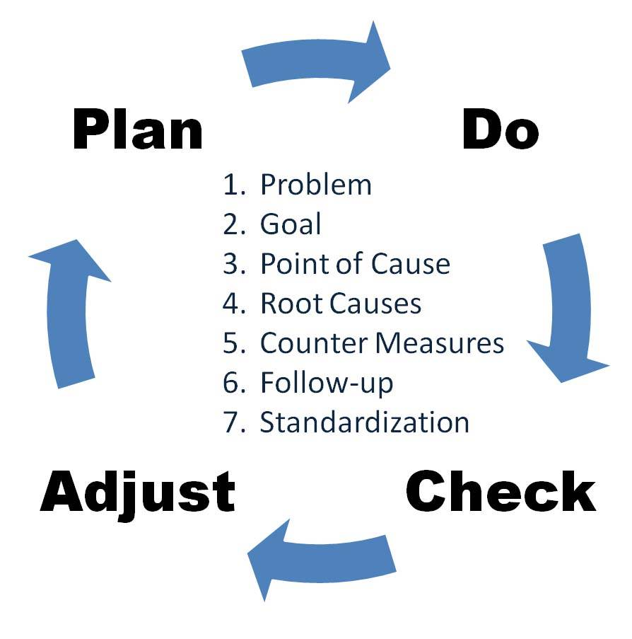 Deming Cyclus: PDCA: Plan Do Check Act